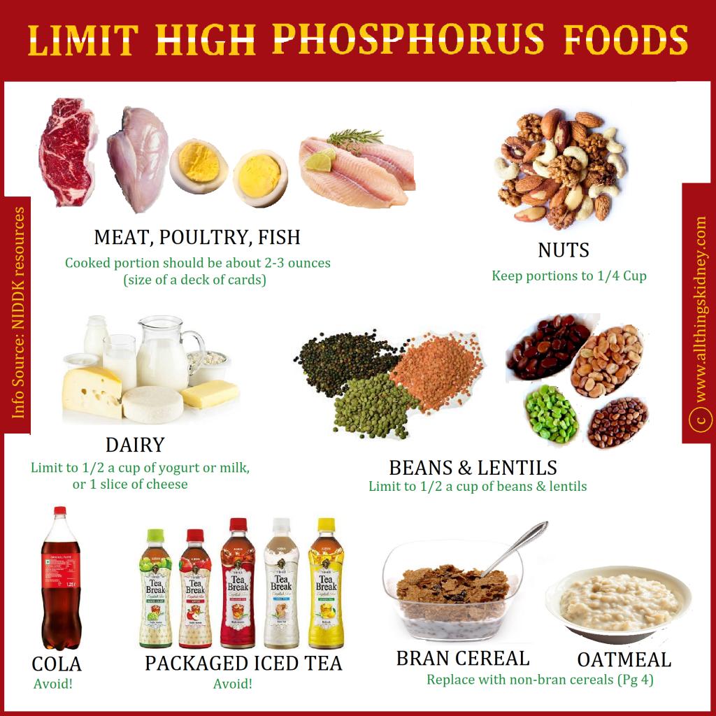 Phosphorus CKD
